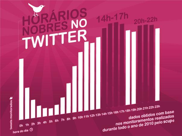 Horario de utilização do twitter