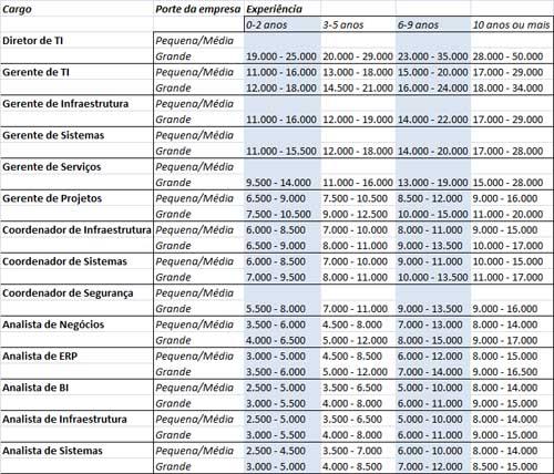Média Salarial profissionais de TI 2011 2012