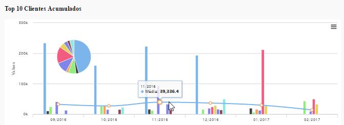 Webtrade Sales Relatorios Graficos