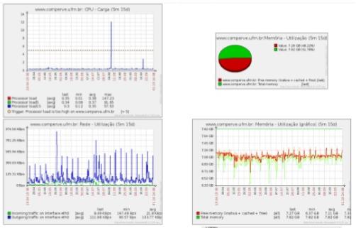 Monitoramento Zabbix Graficos