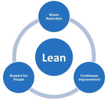 3 pilares do Lean