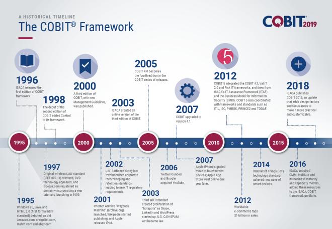 Cobit Versoes Timeline