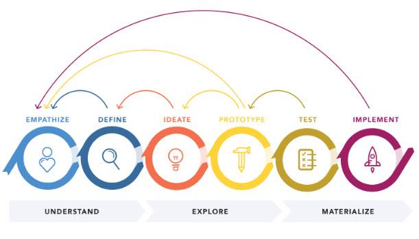Design Thinking Visao