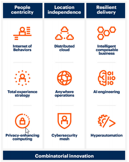 Principais tendencias de tecnologia estrategica 2021